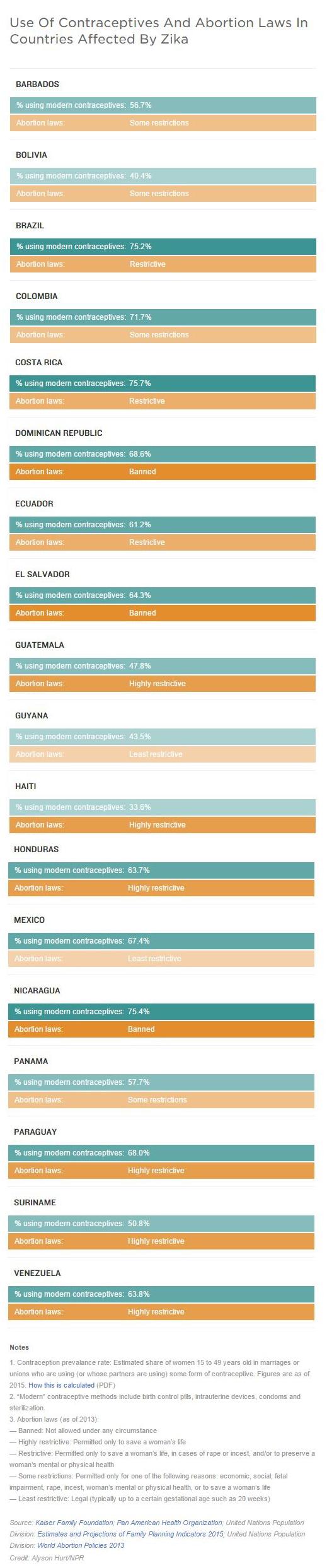 zika chart